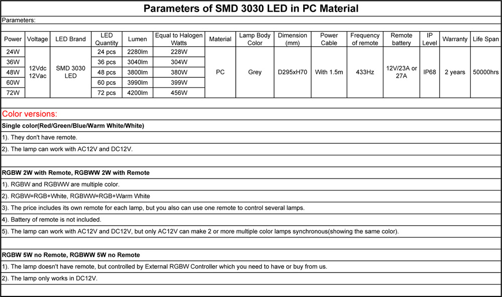 Parameters of SMD 3030 LED in PC Material