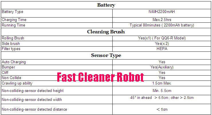 Wifi Smartphone App Control Robot Cleaner QQ6,Sweeping,Vacuum,Wet And Dry Mopping with 150ML Water tank,Floor Cleaning Robot