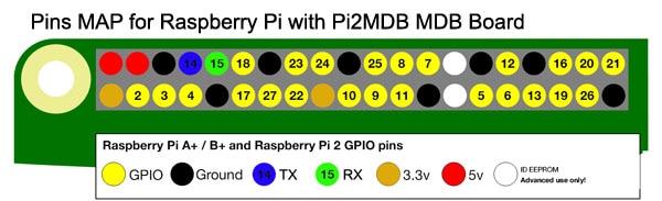 gpio-numbers-pi2-600