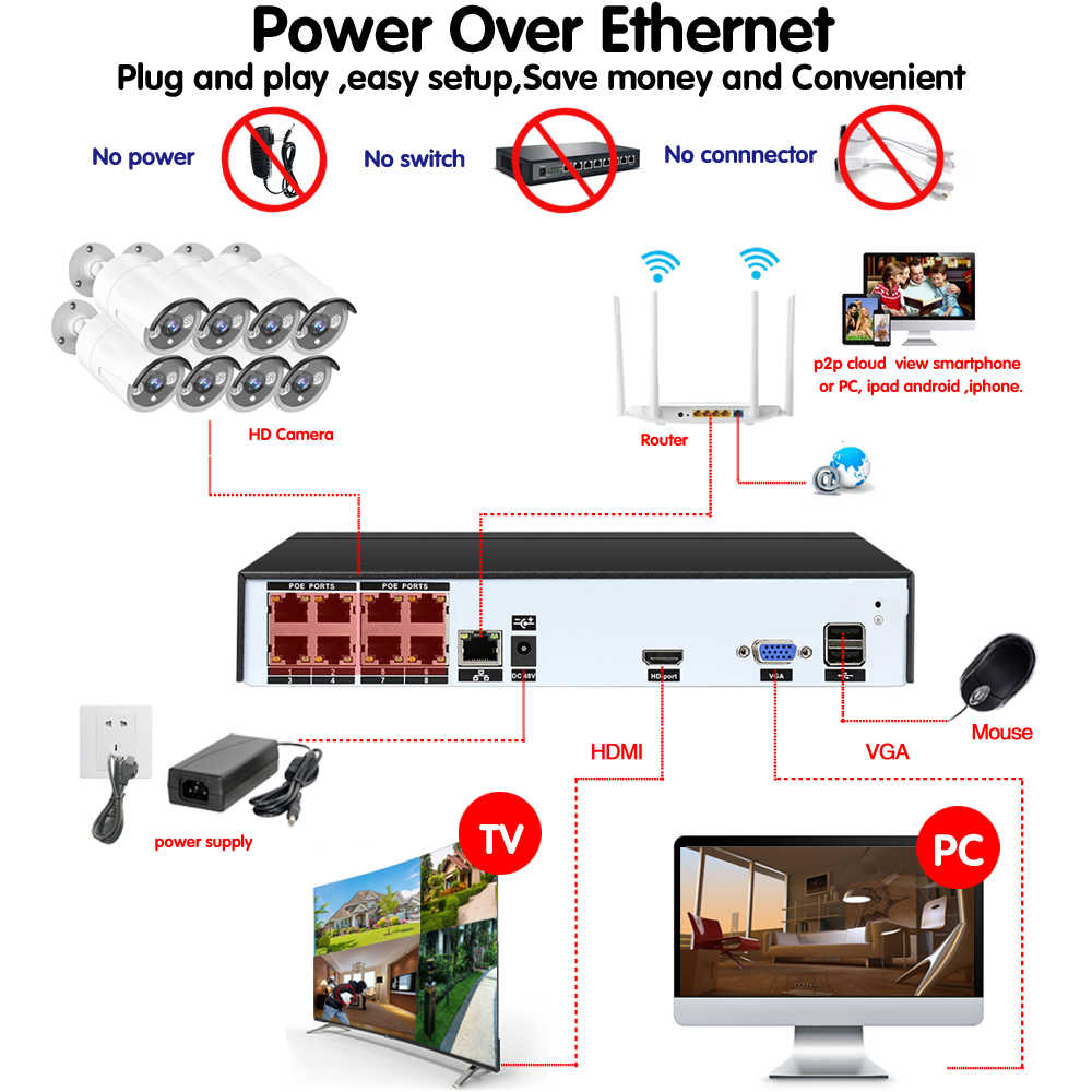 medium resolution of  8ch hd h 265 5mp poe security camera nvr cctv system with 2592 1520