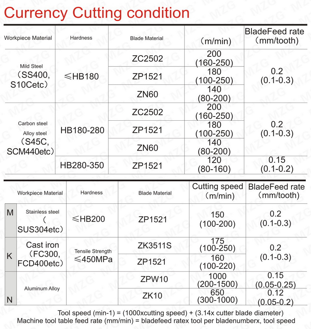 R26-Currency Cutting condition