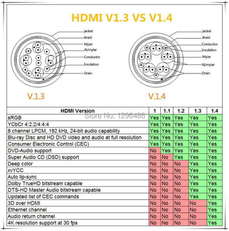 hot sell flat colourful hdmi cable with ethernet 3d 4kx2k v1.4 use, Wiring diagram