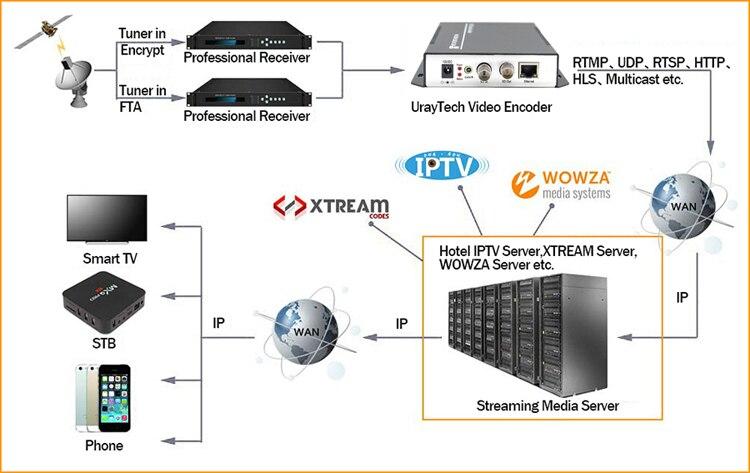ストリーミング ストリーミングメディアプロトコル URayTech 3G 5