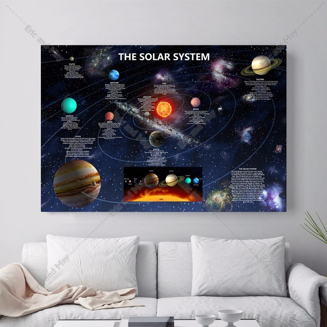 Aliexpress.com : Buy Solar System Description Canvas Art Print ...