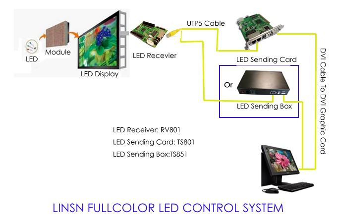 linsn-led-controller