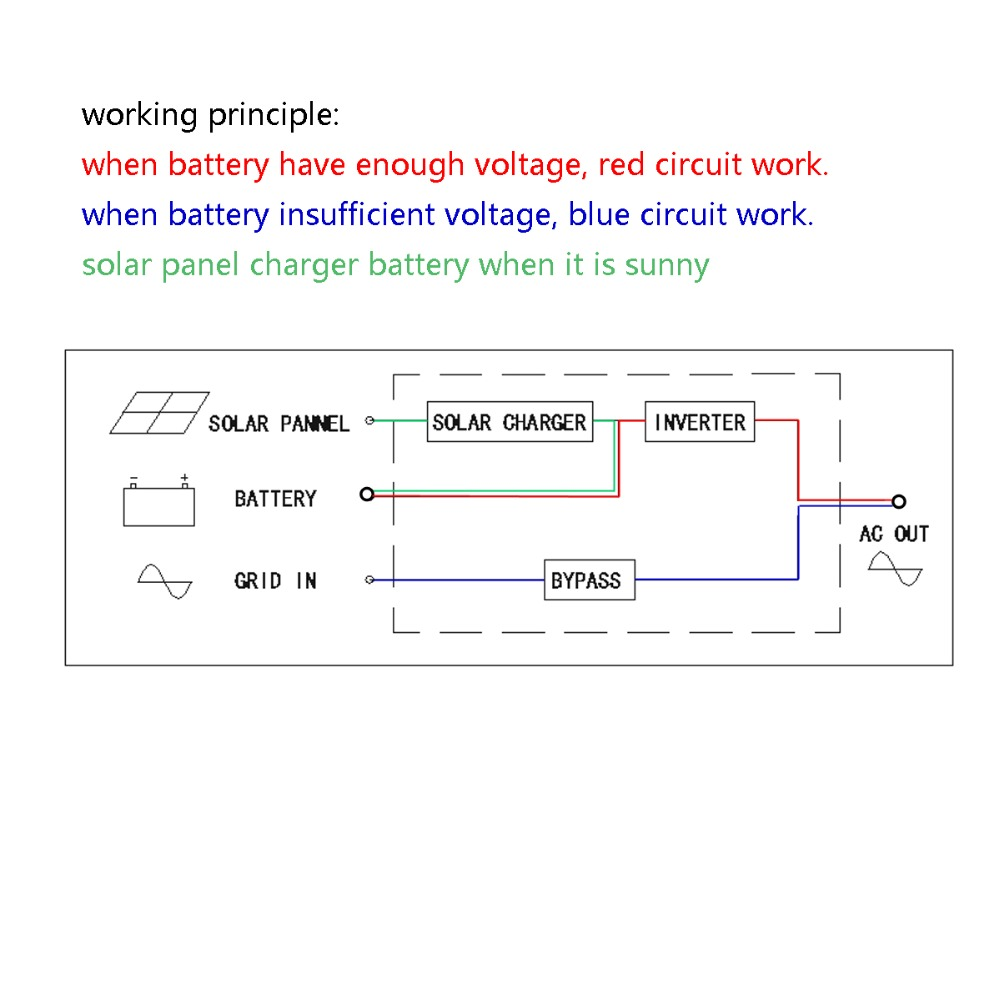 Pure Sine Wave Solar Power Inverter 2500w 12v 24v Dc To Ac 120v 220v Wiring Diagram Panels How It Works With Controller Bypass In Inverters Converters From Home Improvement On