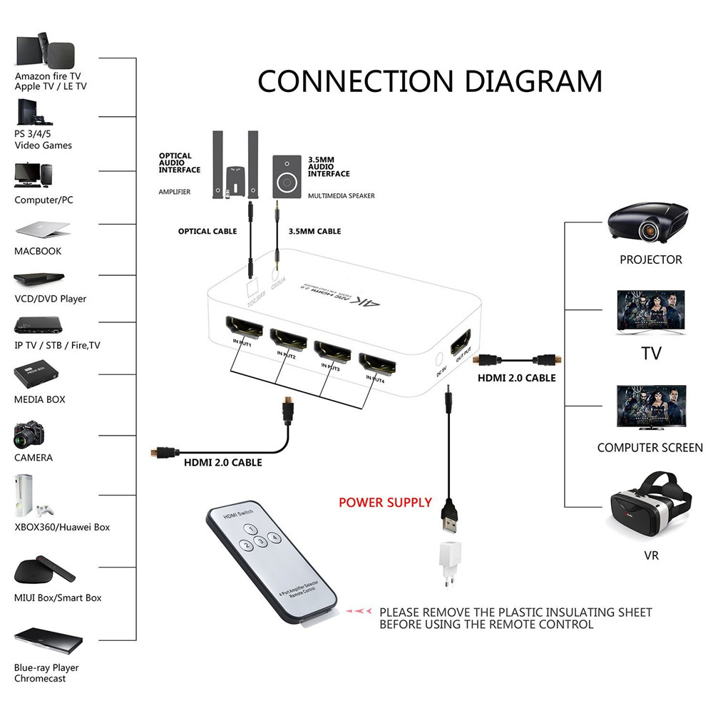 mini 4k 4 input 1 output hdmi 2 0 switch box 4x1 hdr hdmi switcher audio  extractor with arc & ir control for ps4 apple tv hdtv-in hdmi cables from  consumer
