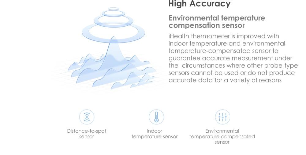 Xiaomi Mijia iHealth Thermometer