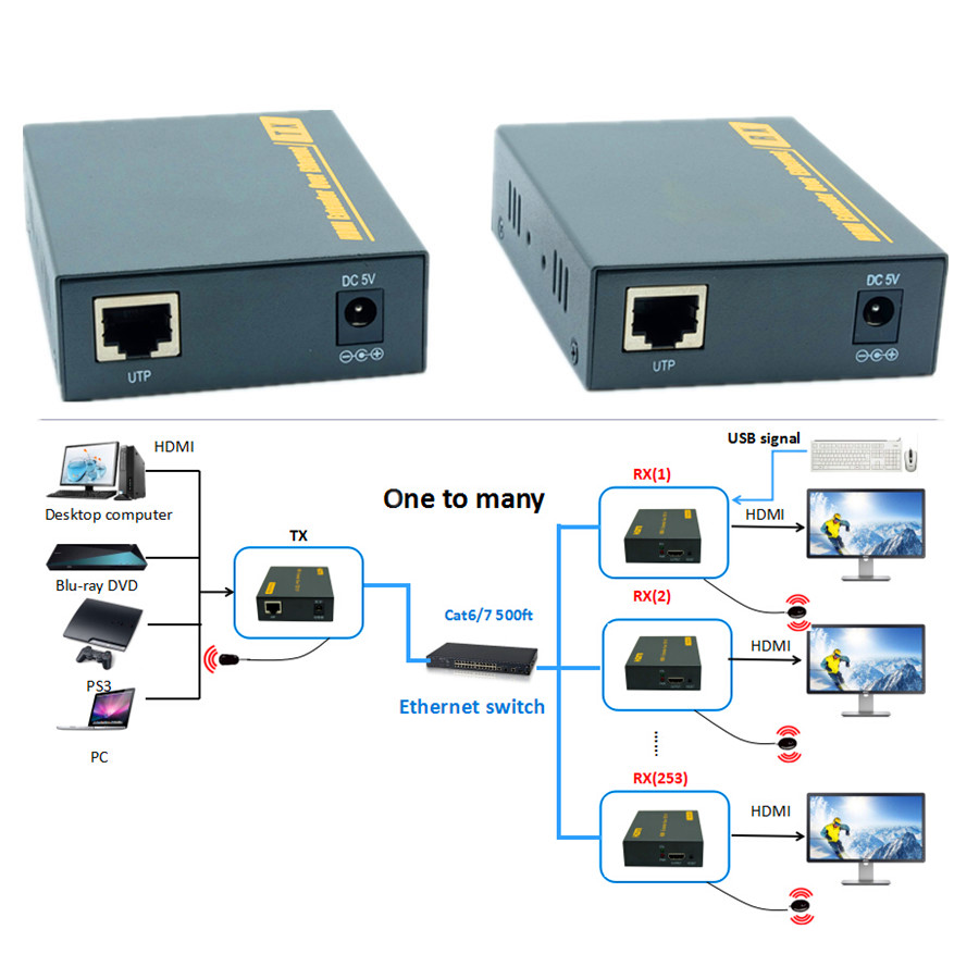 High Quality IP Network USB + IR + HDMI  KVM Over IP Extender 150m 1080P HDMI Via CAT6 RJ45 Extender Support Keyboard And Mouse 80 channels hdmi to dvb t modulator hdmi extender over coaxial