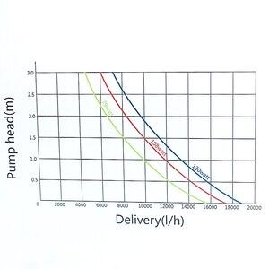 Image 4 - Jebao jecod tsp30000 tsp 30000 양서류 펌프, 정원 rockery 높은 리프트 펌프, 폭포에 대한 재순환 워터 펌프.
