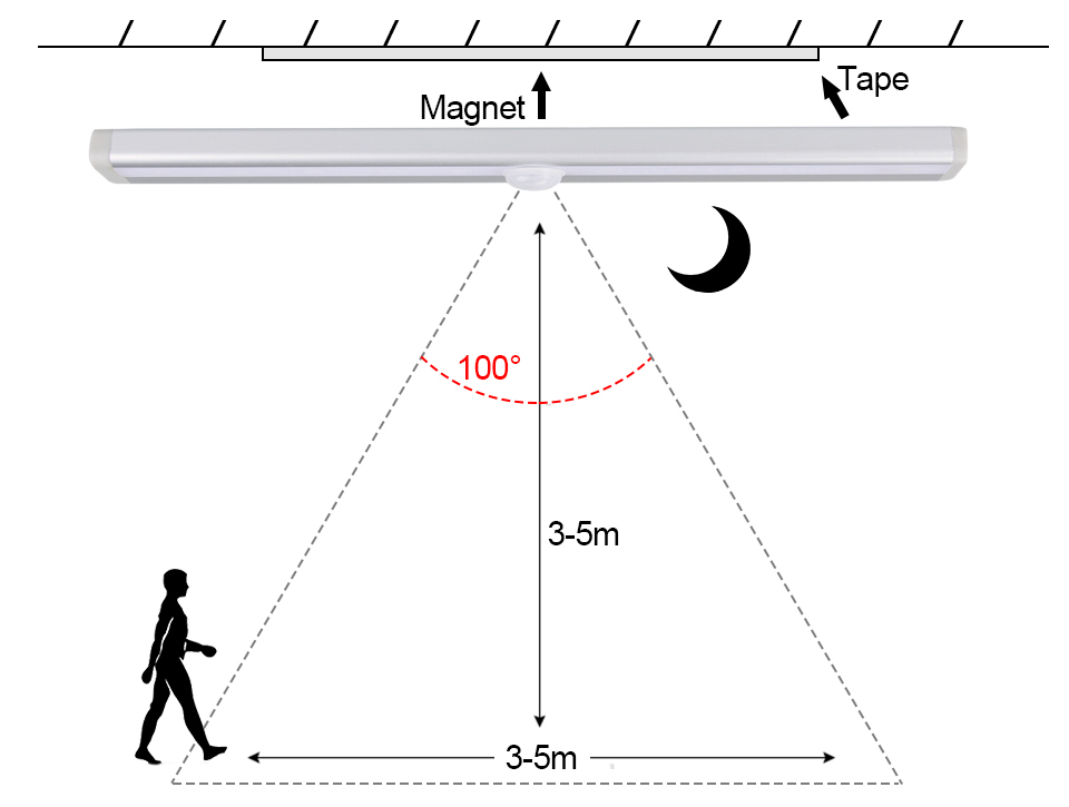 LED Emergency Lighting Light PIR Motion Sensor Lamp 610 LEDs lighting for Wardrobe Cupboard Closet Kitchen night light (11)