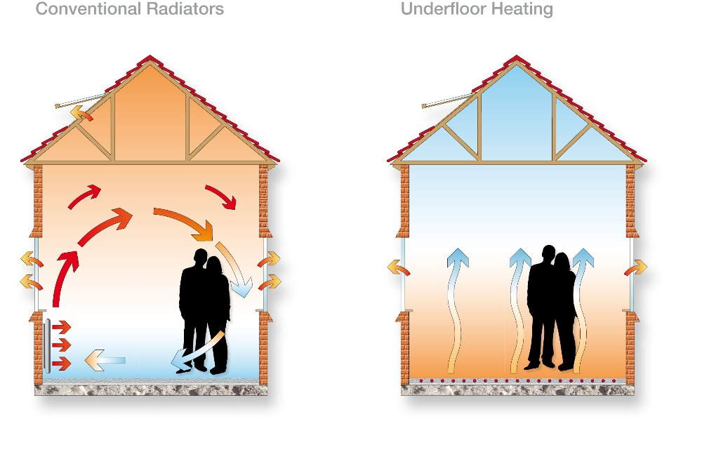 UFH_Comparison_diagram_UFH_and_radiators