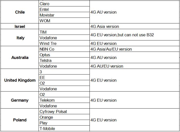 SIM 64MB Spencers Precio 2
