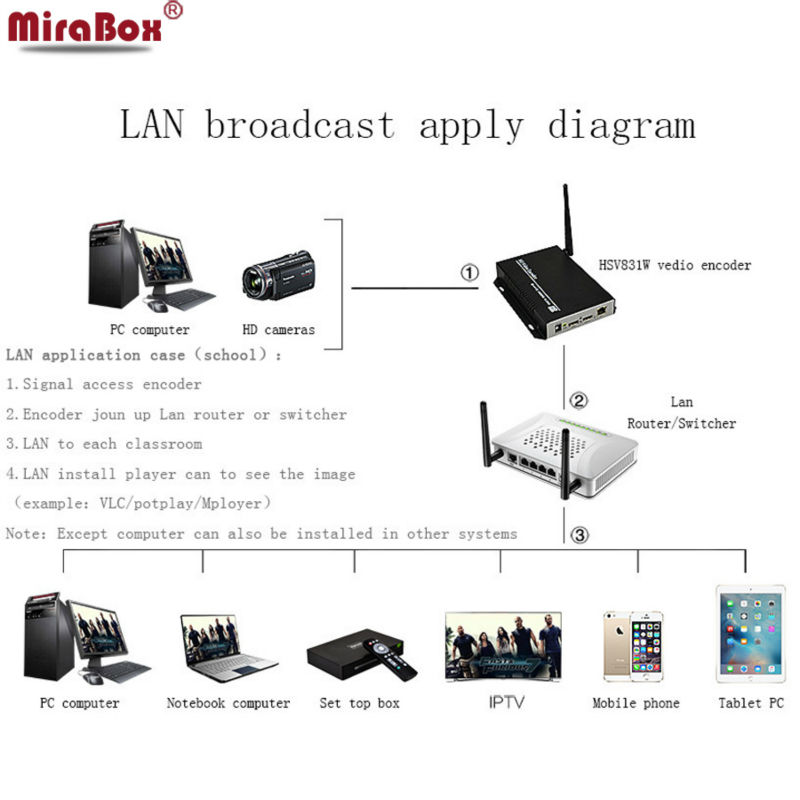 H.264 Wireless HD Video Encoder Supports UDP, HTTP, RTSP and RTMP protocol, supports unicast and multicast IPTV Encoder wifi