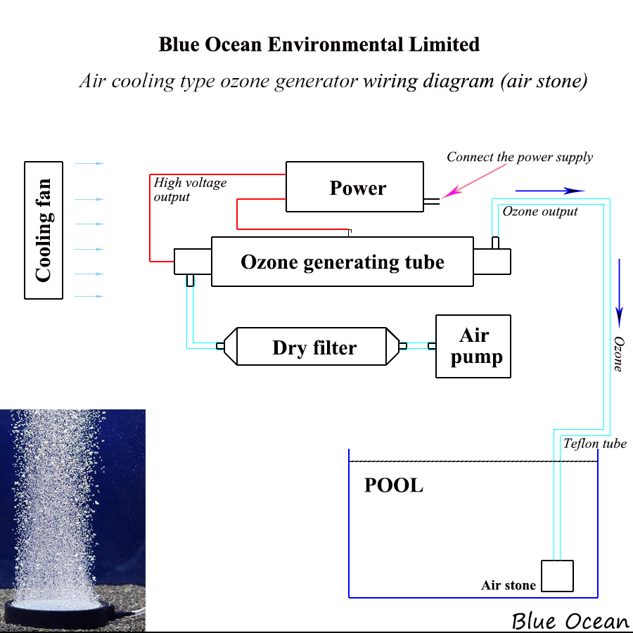 CE FCC generator vodnega - Gospodinjski aparati - Fotografija 2