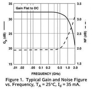 Image 3 - Модуль широкополосного Sigal усилителя с низким уровнем шума 0,1 2000 МГц, 2 ГГц, 30 дБ, VHF, LNA, усилители ТВ сигнала