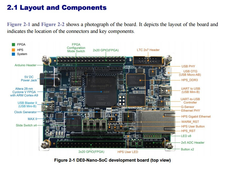 FLASH SALE] P0286 DE0 Nano SoC Kit for Hardware Development