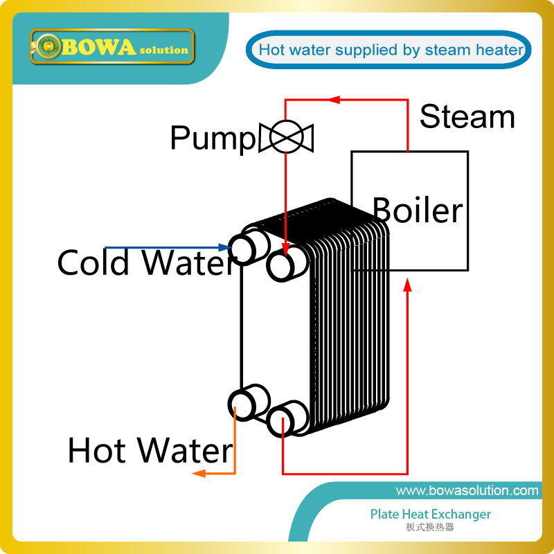 11 56kw Water To Water Stainless Steel Plate Heat Exchanger With G3