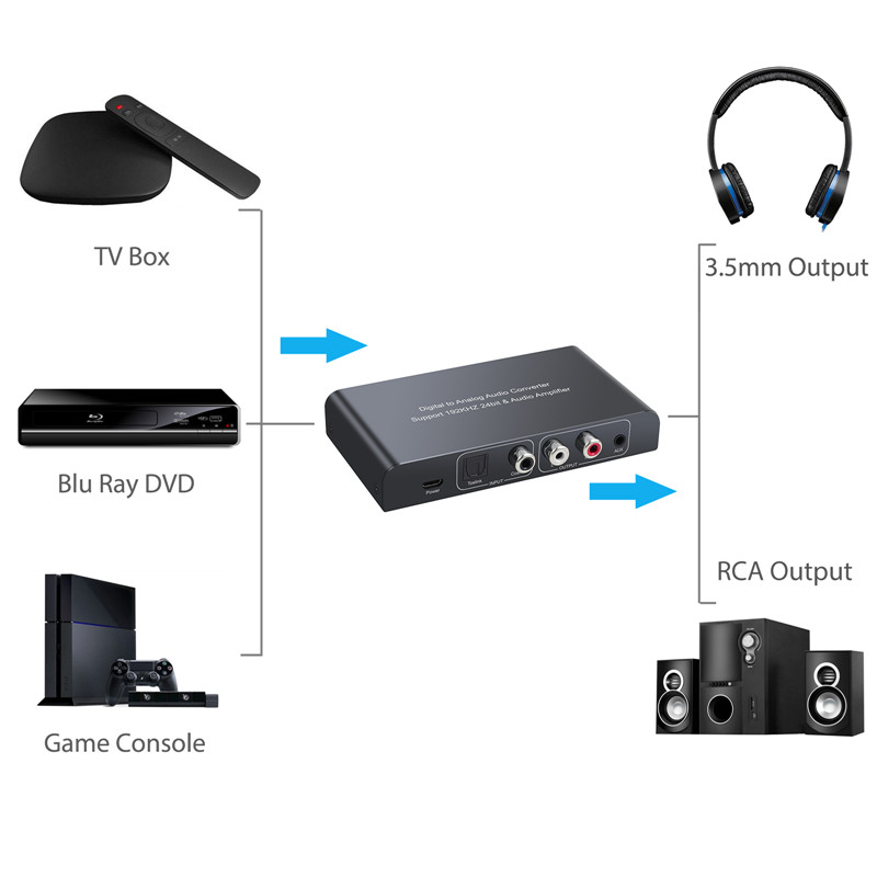 Image 4 - Proster Digital to Analog Audio Converter with IR Remote Control Volume 192kHz Coaxial Optical Toslink to L/R RCA 3.5mm Adapter    -