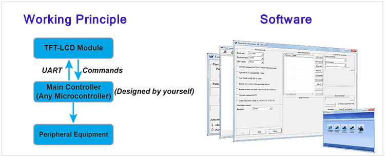 LCD Use In Civilian / Industrial Area With Project Program And Software