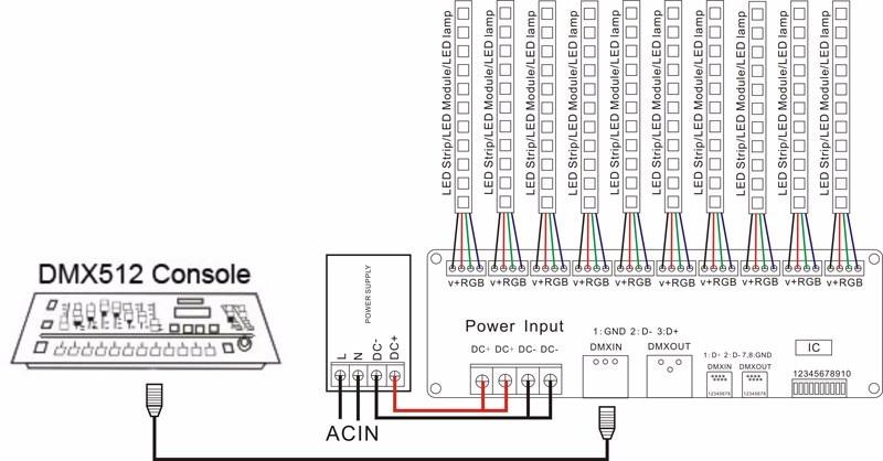 2 Pack 30 kanal Decoder & Dimmer led treiber 60A Streifen lichter ...