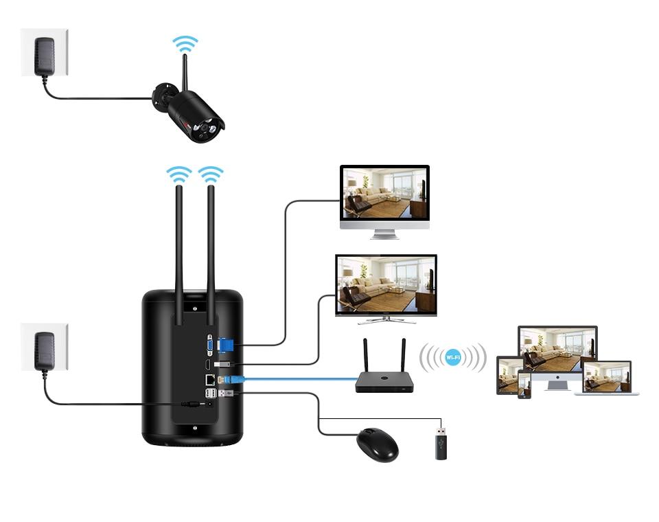 Anran Wireless Nvr Kit Home Video Surveillance System 2