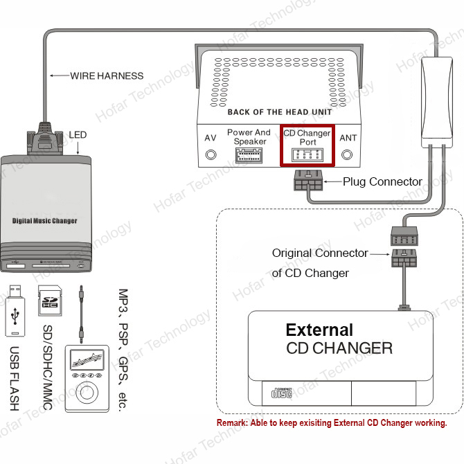 Digital music changer aux sd usb mp3 adapter interface for audi digital music changer aux sd usb mp3 adapter interface for audi radio chorus 2 concert 1 concert 2 symphony 1 symphony 2 in car mp3 players from sciox Choice Image
