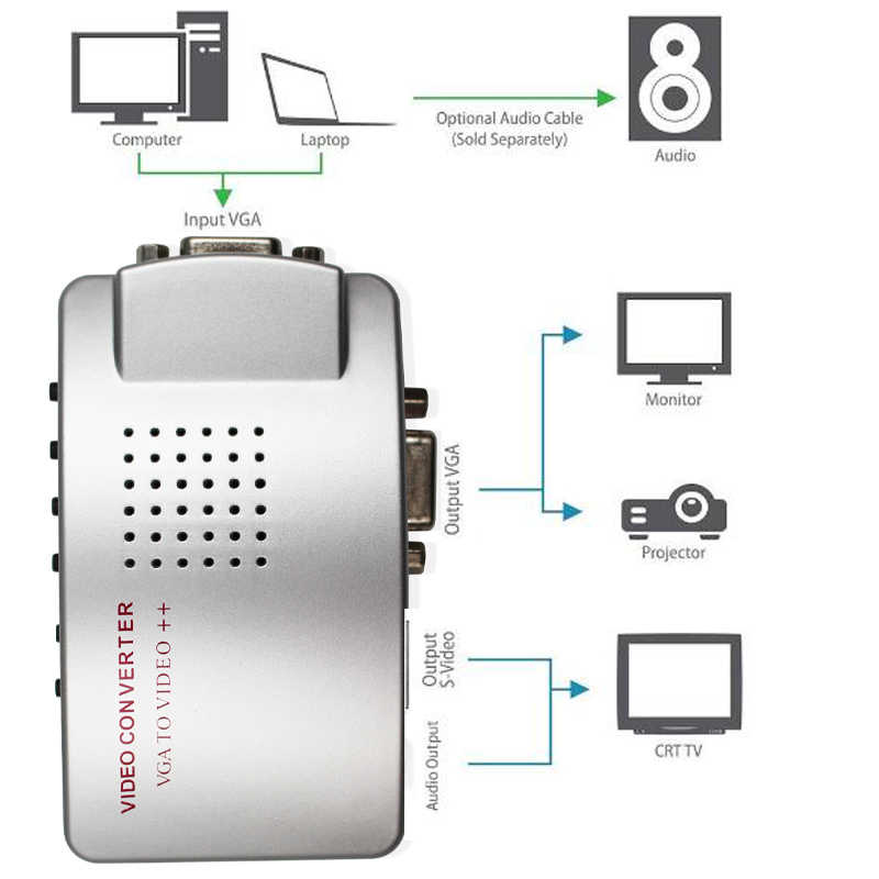 VGA Video Universal PC VGA Ke TV AV RCA Sinyal USB Converter Video Switch Box Mendukung NTSC Sobat Sistem