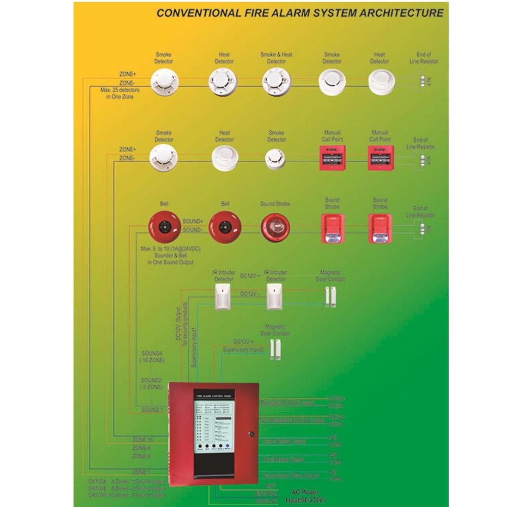 Paneli i Kuq i Kontrollit Konvencional i Zjarrit Sistemi i Kontrollit - Siguria dhe mbrojtja - Foto 2