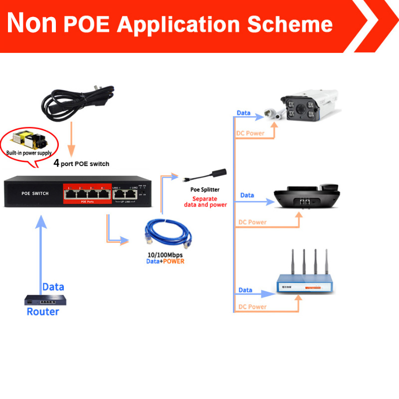 48V 4 Ports POE switch Ethernet with standardized port IEEE 802.3 af/at Suitable for IP camera/Wireless AP/CCTV camera system 5