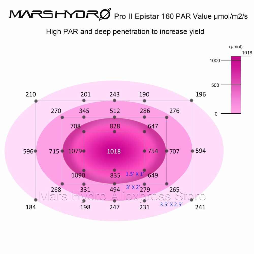 Sao Hỏa Pro II Epistar 800W Phát Triển Ánh Sáng Suốt Nhất Cho Thuỷ Cung Vật Có Veg Hoa Trong Nhà Phát Triển Lều thực Vật Thủy Canh