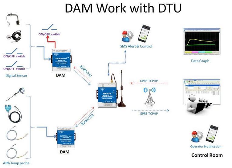 Пульт дистанционного ввода вывода промышленного класса rtu для