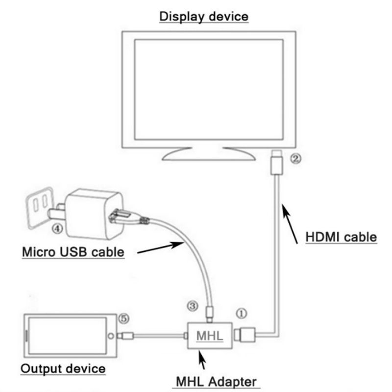 MHL Micro USB Male to HDMI Female Adapter 1080P HDMI Cable for  MHL PhoneTablet TV Support 192KHz Digital Audio / 60Hz HD Video