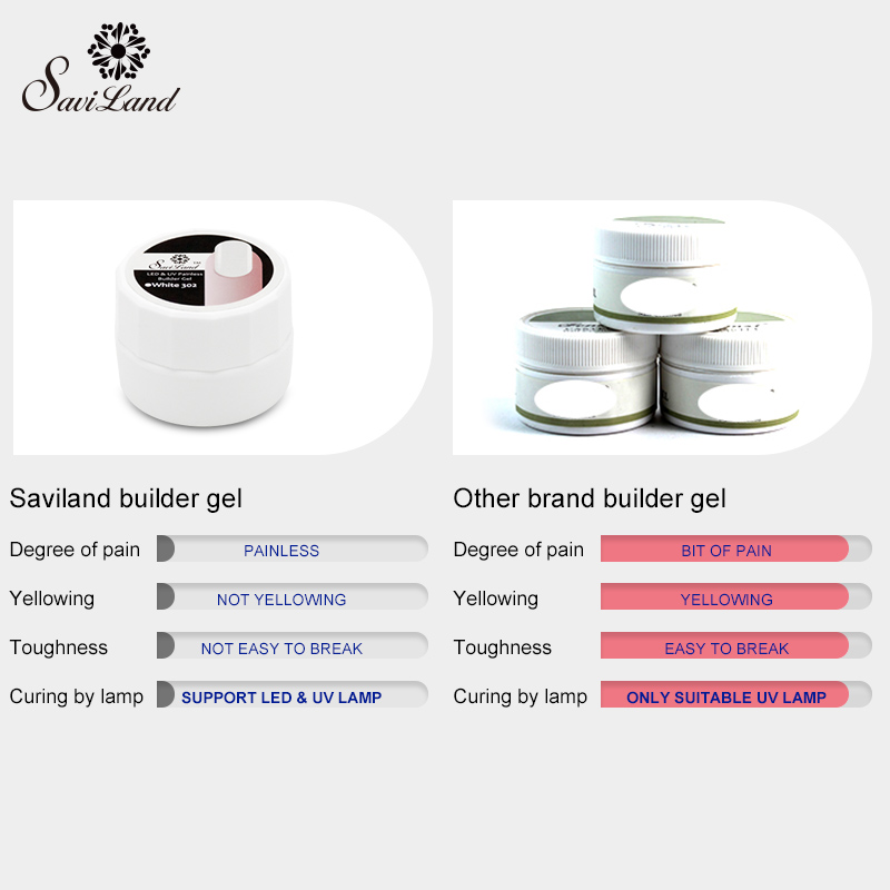 Aliexpress com : Buy Saviland 1pcs Permanent UV Builder Gel LED Lamp Dry  Fast Soak Off Clear Nails Extension Glue Nail Art Gel Varnishes from  Reliable