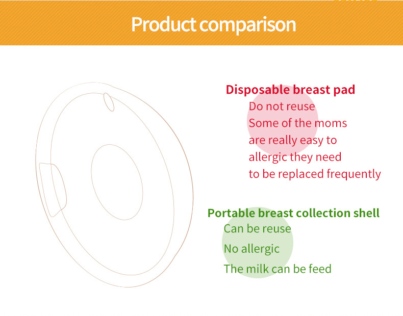 Breast Correcting Shell Baby Feeding Milk Saver Protect Sore Nipples for Breastfeeding Collect Breastmilk for Maternal