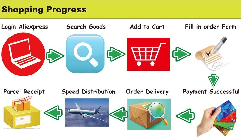 shopping-progress