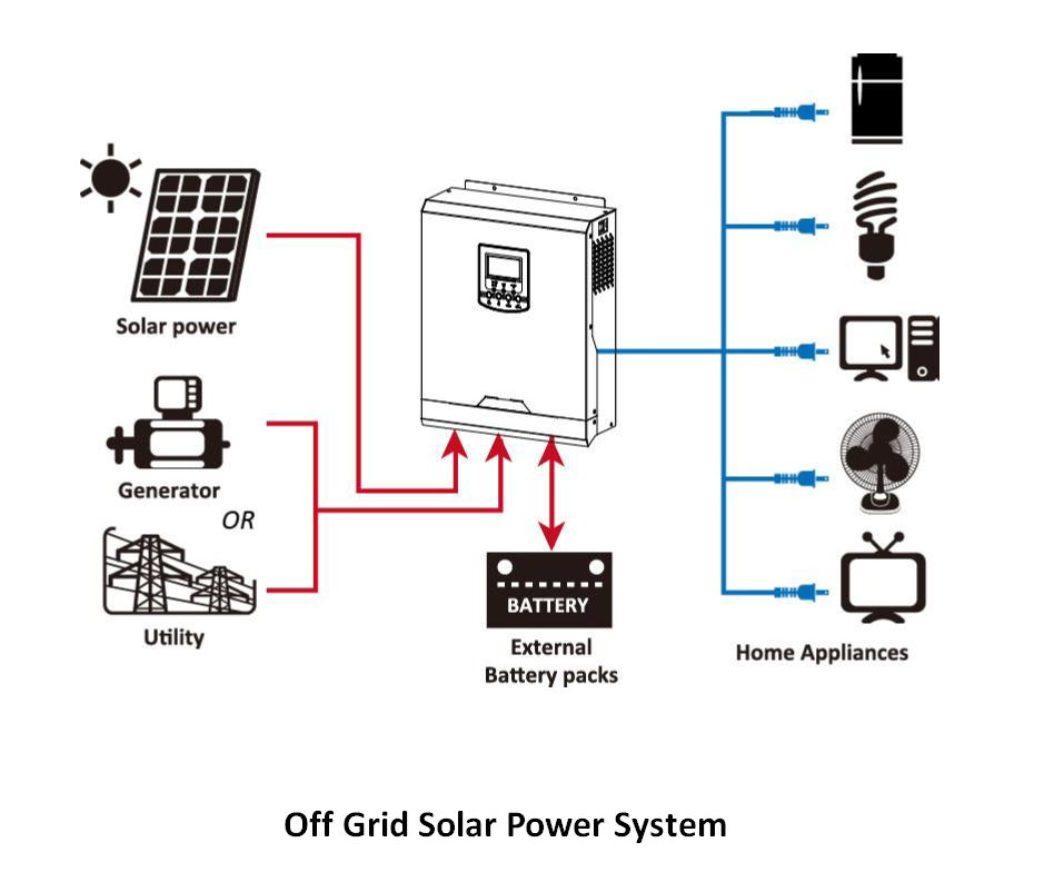 off grid solar wiring diagram off image wiring diagram home off grid solar power wiring diagram home wiring diagrams car on off grid solar wiring