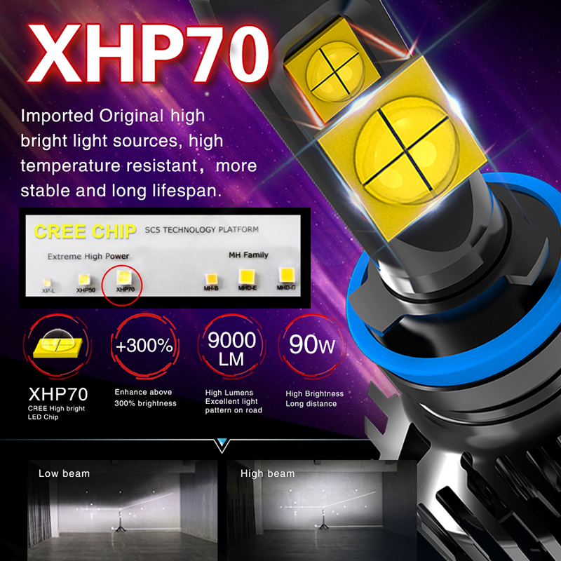 2x CREE Chip XHP70 XHP50 H4 Hi/Low 9003 HB2 H7 H8 H11 9005 HB3 9006 HB4 Car Led Headlight Light Bulb Auto Canbus 12000LM 90W
