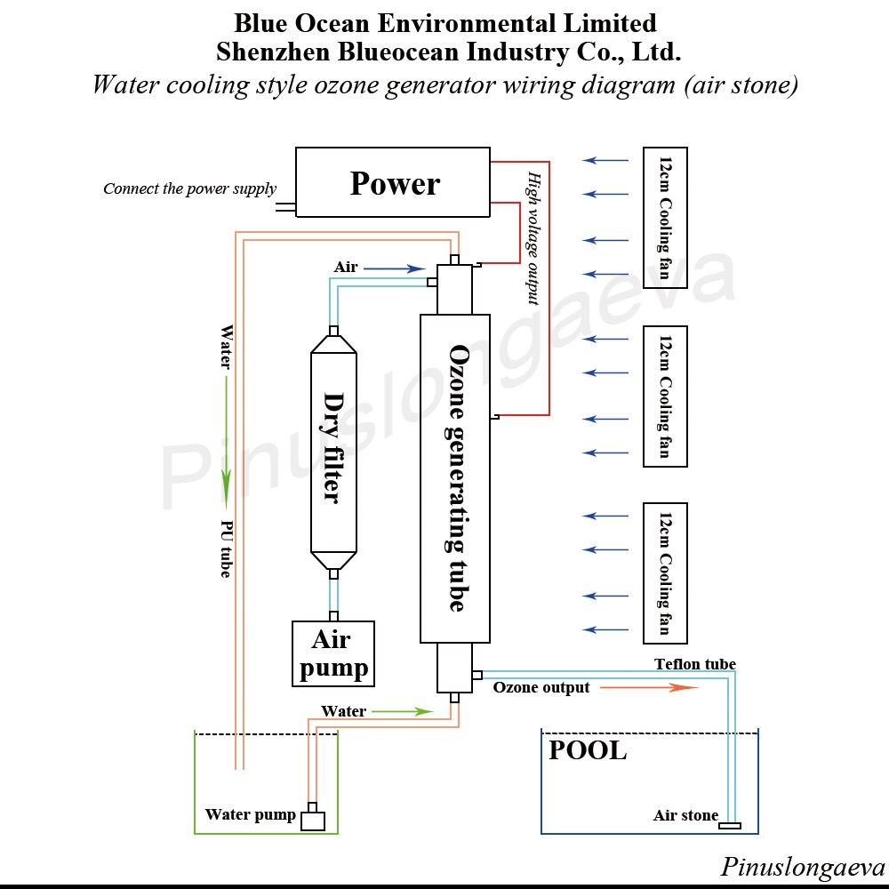 Pinuslongaeva 20 gr/std 20 gramm einstellbare Quarz rohr typ ozon generator Kit wasser kühlung eingebaute 316L edelstahl rohr