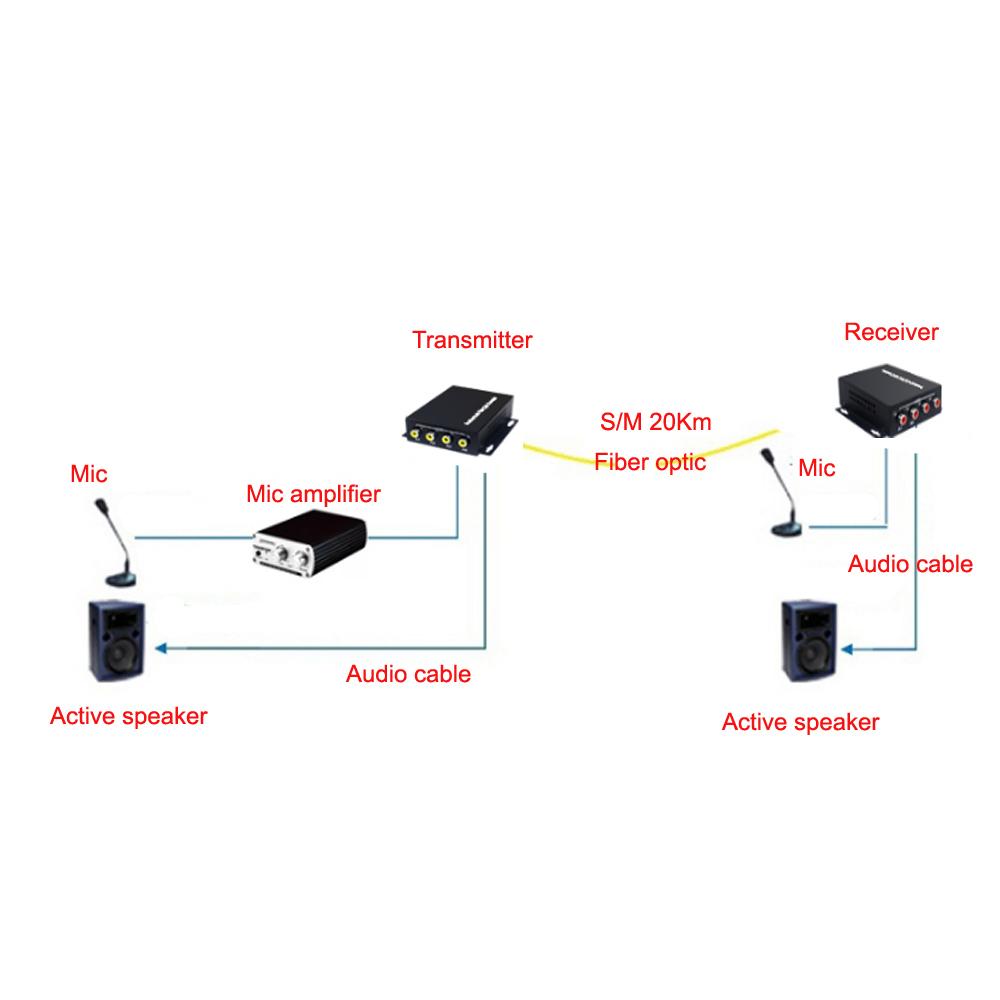 Buy 4 Audio Over Fc Fiber Optic Extender One Way Optics Diagram Showing How Light Can 01 06 10 11 12