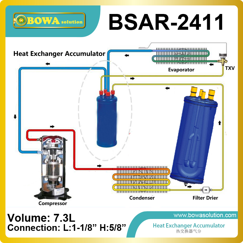 Heat Exchanger Suction Line Accumulator has U tube design for maximum flow of refrigerant and minimum oil entrapment heat exchanger accumulator is effects of accumulator heat exchangers on the performance of a refrigeration system