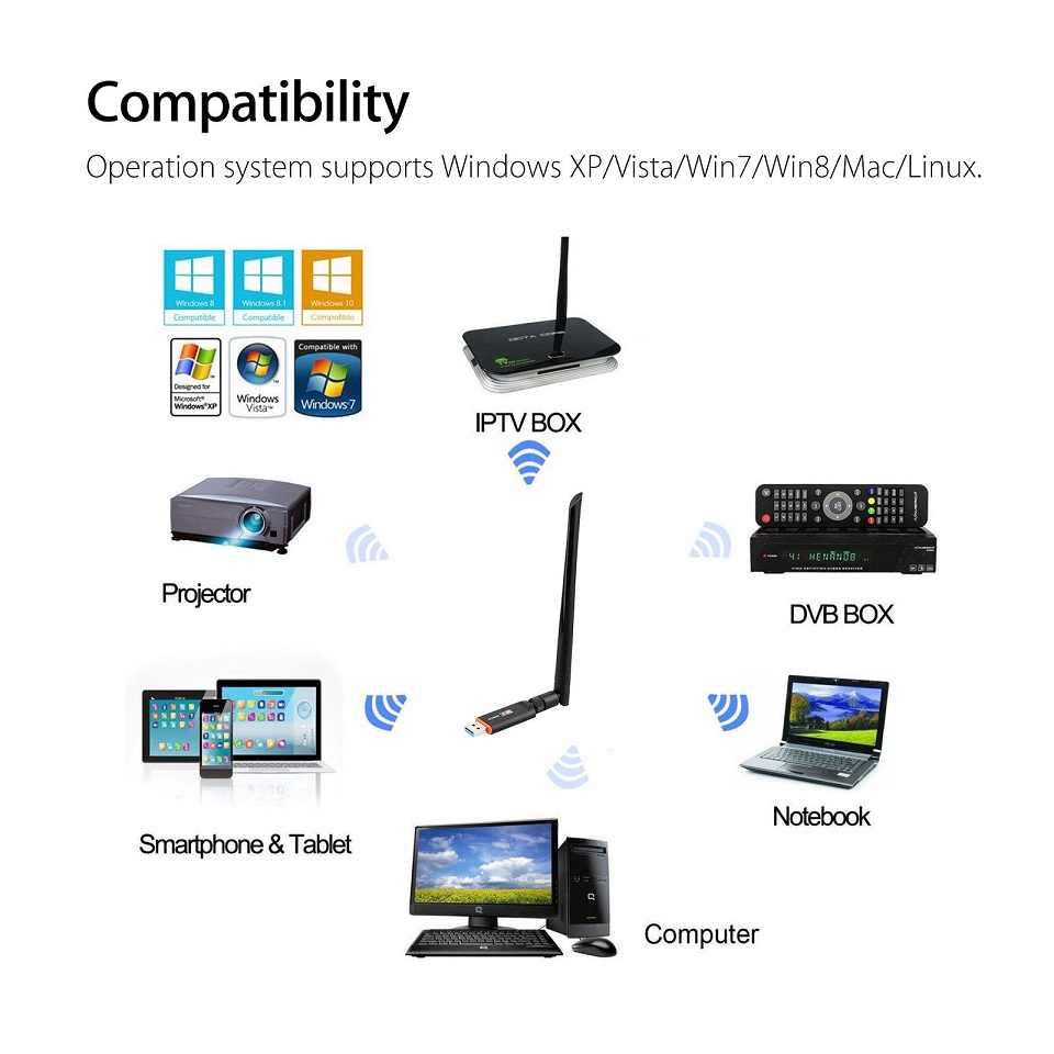 ワイヤレス Usb 無線 Lan アダプタ無料ドライバ 1200 150mbps の Lan USB イーサネット 2.4 グラム 5 グラムデュアルバンドの Wi-Fi ネットワークカード wifi ドングル 802.11n/g/a/ac