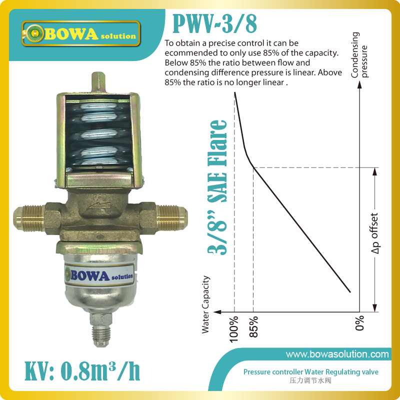 Pressure drived water valves give modulating regulation of the condensing pressure and so keeps it constant during operation the price regulation of