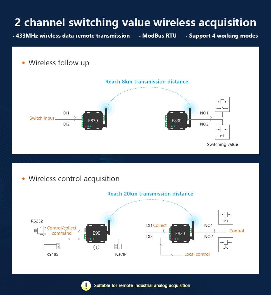 E830-DTU(2R2-433L) 433mhz switch acquisition transceiver (12)