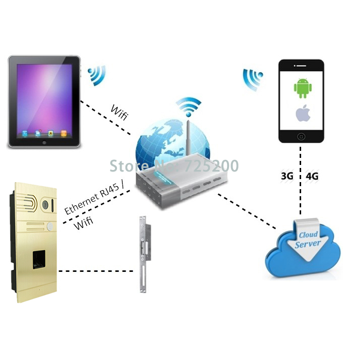 Android IOS Remote Control Door Open Fingerprint WIFI IP Intercom Doorbell System, Free Shipping android