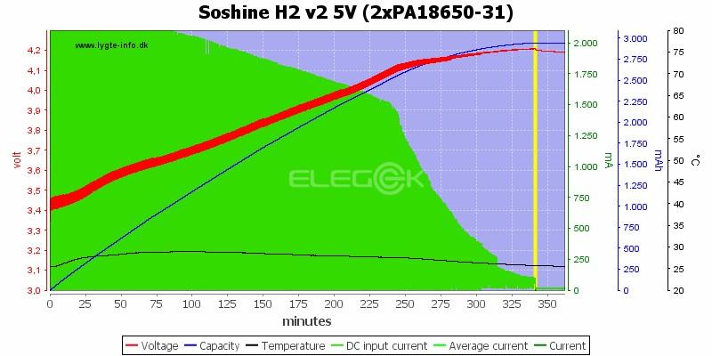 Soshine H2 v2 5V (2xPA18650-31)