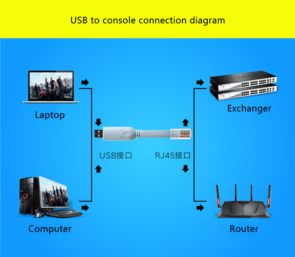 Network Switch Router Usb Male To Rj45 Configure Serial Wiring Diagram 1pc X Control Line Cable