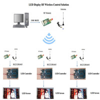 wireless LED display system 2km distance moving sign controller 433MHz rf data transceiver module KYL 200L