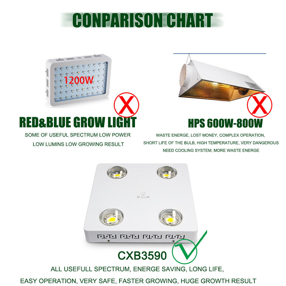 CREE CXB3590 400W cob led grow light full spectrum_07