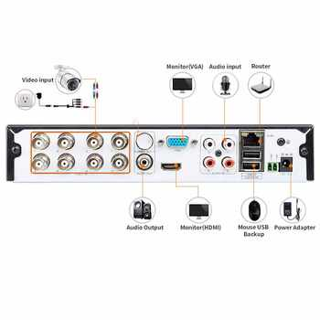 LOFAM 2MP 1080P DVR NVR CCTV System 8CH Security Camera System 4CH AHD 2.0MP HD Home Outdoor Video Surveillance Kit Camera Set